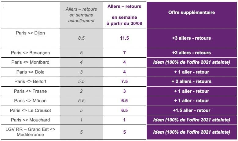 Près de la totalité des TER et plus de 80% des TGV de retour lundi
